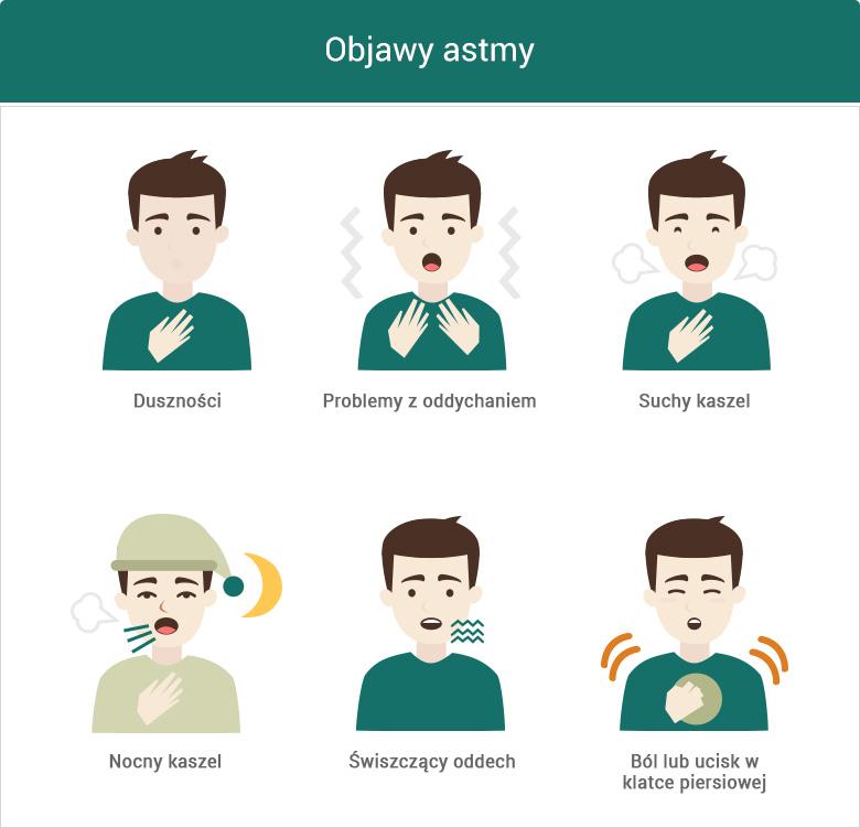 Objawy ataku astmy