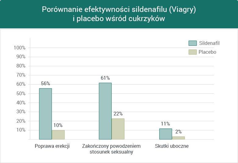 Porównanie efektywności sildenafilu i placebo wśród cukrzyków - wykres