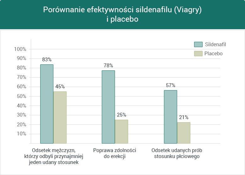 Porównanie efektywności sildenafilu i placebo - wykres