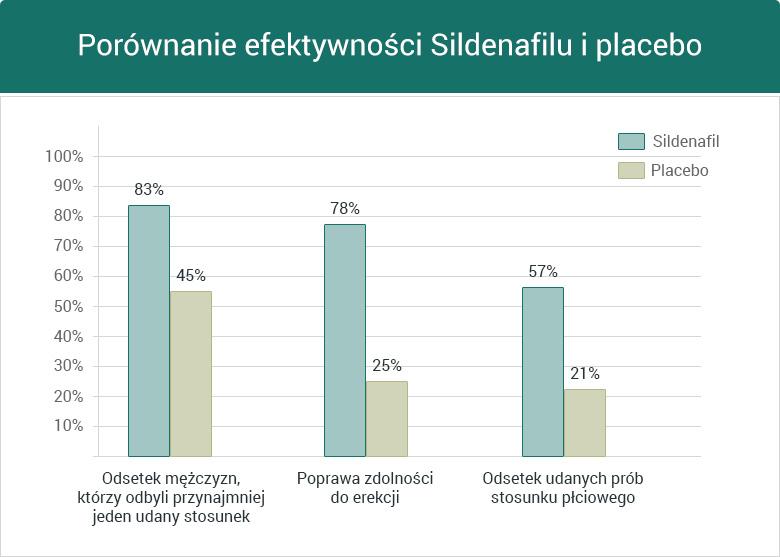 Porównanie efektywności Sildenafilu i placebo