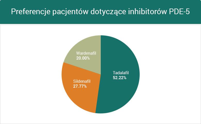 Preferencje pacjentów dotyczące inhibitorów PDE-5