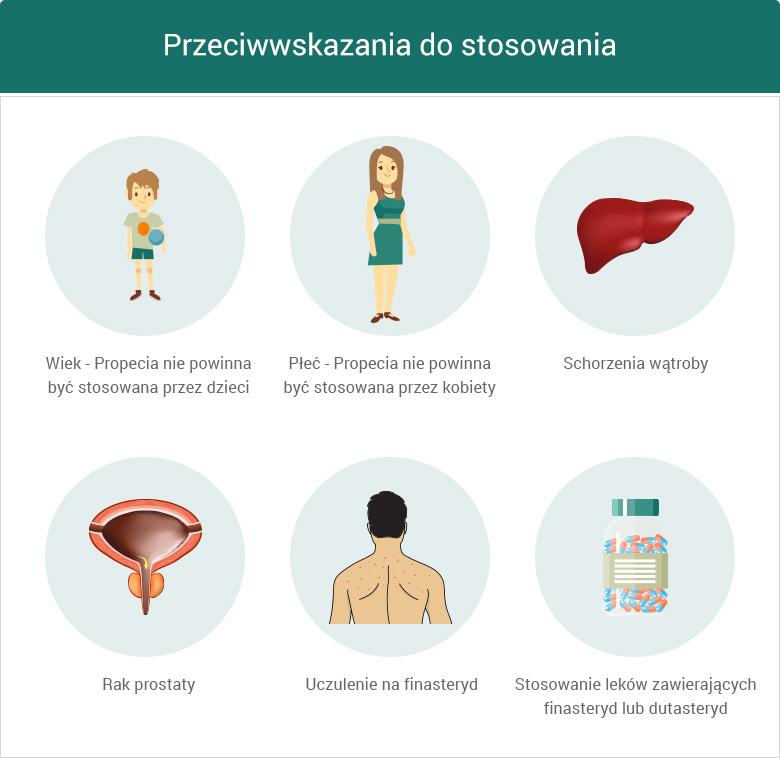 Przeciwwskazania do stosowania leku Propecia– grafika
