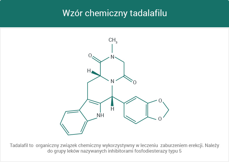 Skład chemiczny tadalafilu - grafika