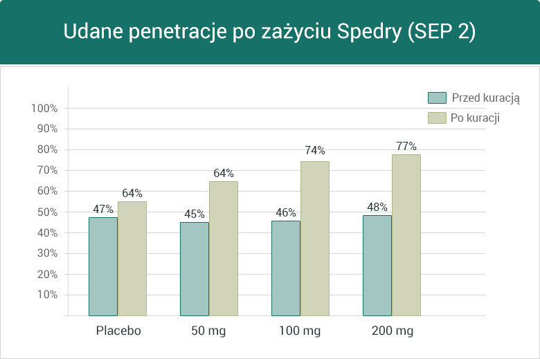 Udane penetracje po zażyciu Spedry (SEP 2) - wykres słupkowy