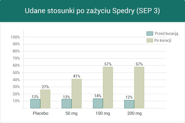 Udane stosunki po zażyciu Spedry (SEP 3) - wykres słupkowy