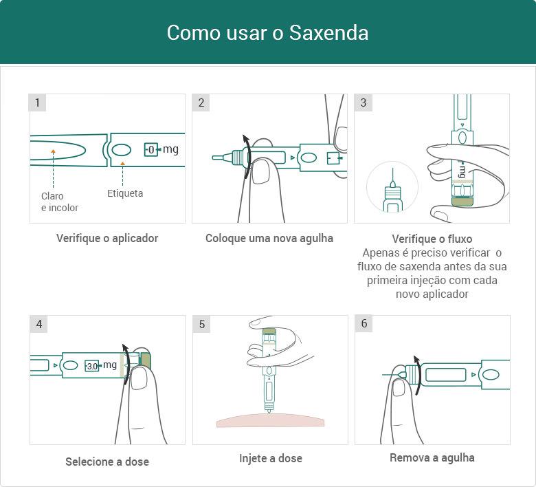 Como usar o Saxenda