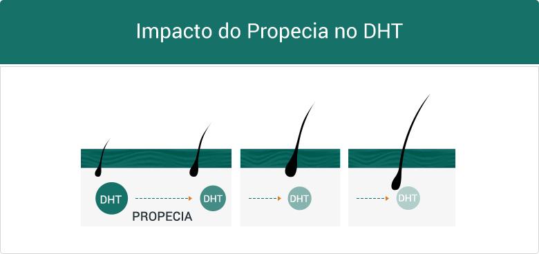 Impacto do Propecia no DHT