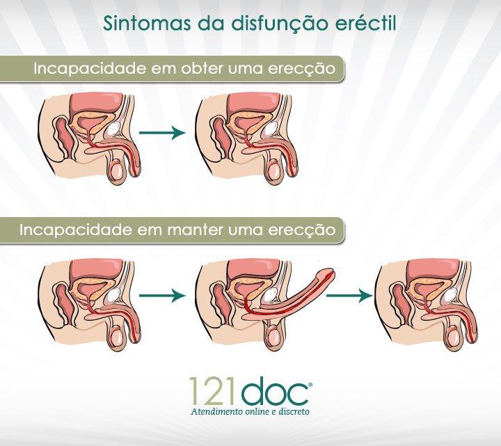 sintomas disfuncao erectil