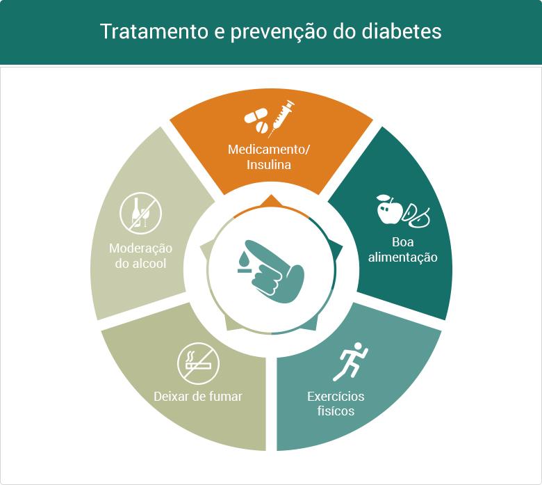 Tratamento e prevenção do diabetes