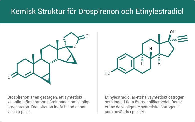 Kemisk struktur för drospirenon och etinylestradiol