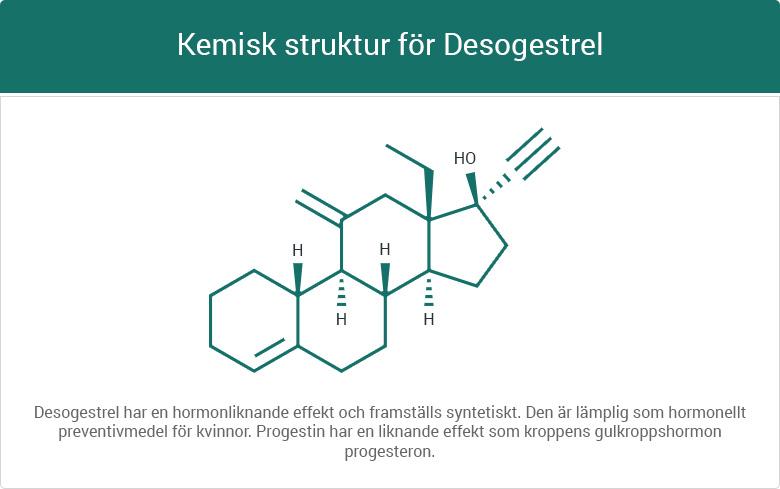 Kemisk struktur för Desogestrel