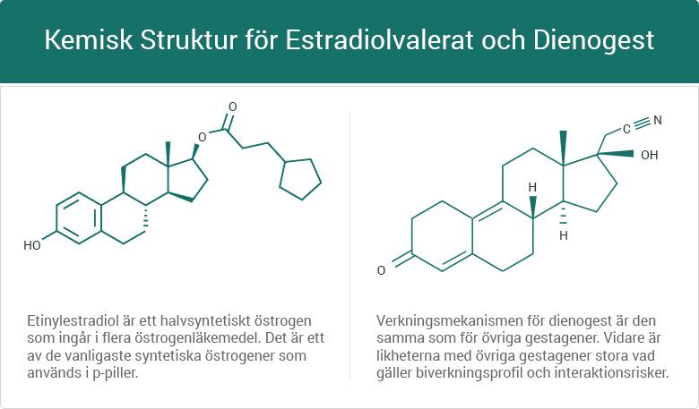 Kemisk struktur estradiolvalerat och dienogest