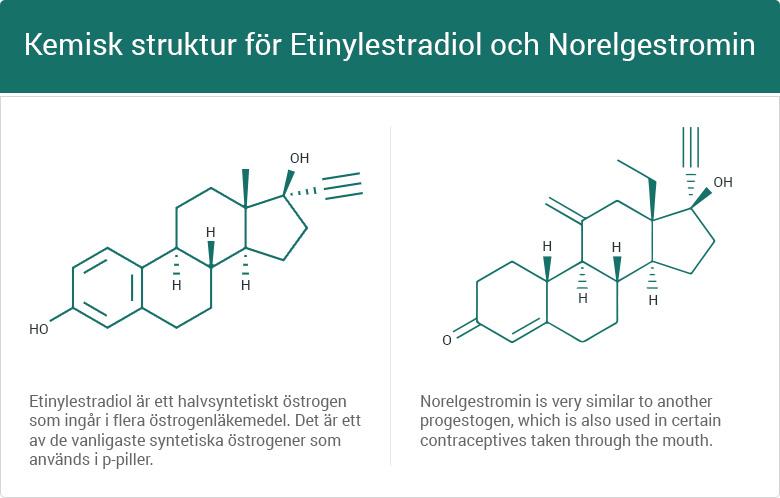 Kemisk struktur för Etinylestradiol och Norelgestromin