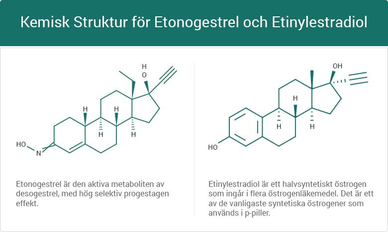 Kemisk struktur för etonogestrel och etinylestradiol.