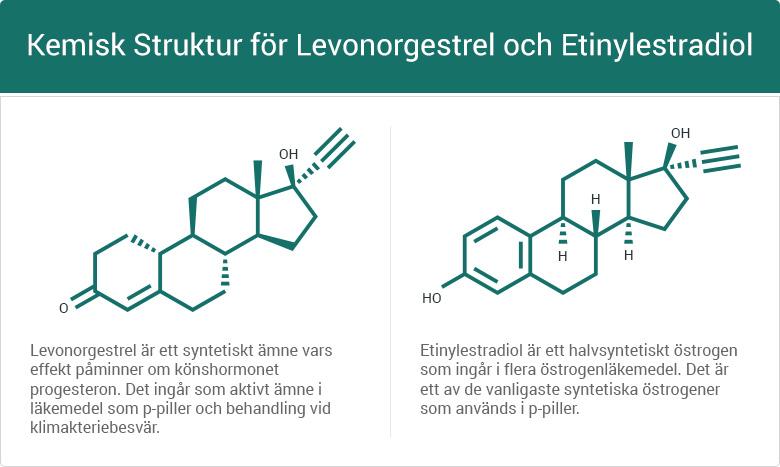 Kemisk struktur för levonorgestrel och etinylestradiol.