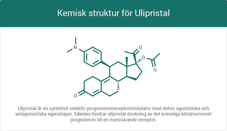 Kemisk struktur för Ulipristal